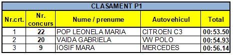 Clasament P1