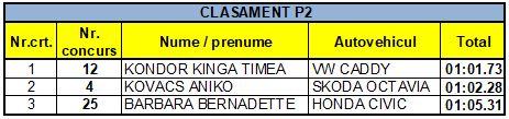 Clasament P2
