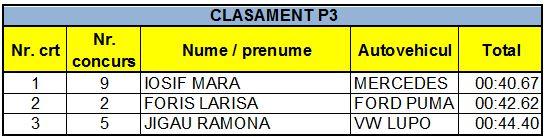 Clasament P3